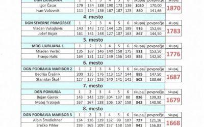 12. 3. 2018 Rezultati DP v bowlingu ženske posamično in dvojice Ljubljana